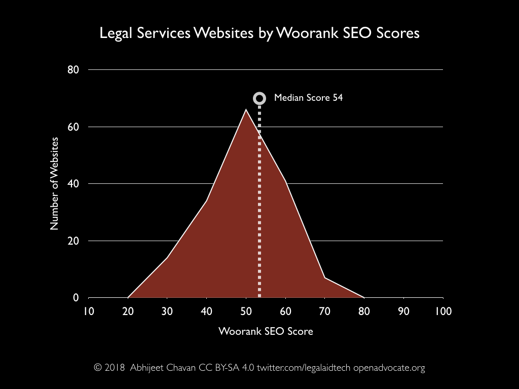 Legal services websites by Woorank SEO score