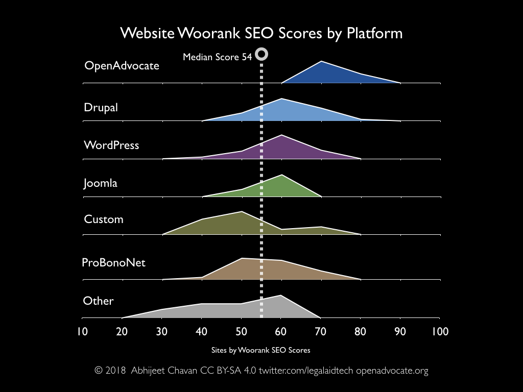 Legal services websites' Woorank SEO scores by platform