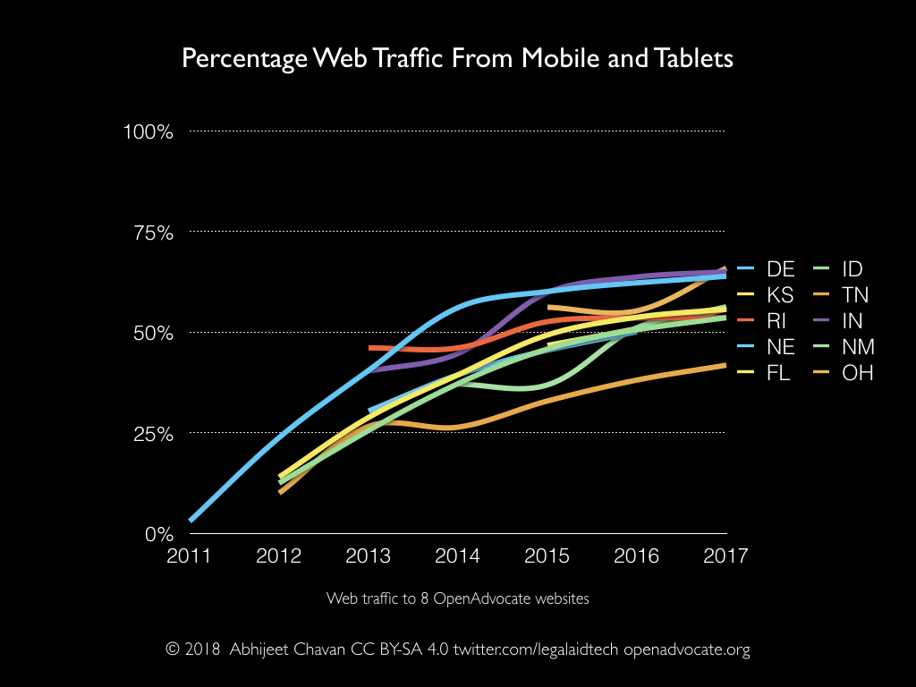 Percentage web traffic from mobile and tablet devices to DLAW/OpenAdvocate websites 2011–2017