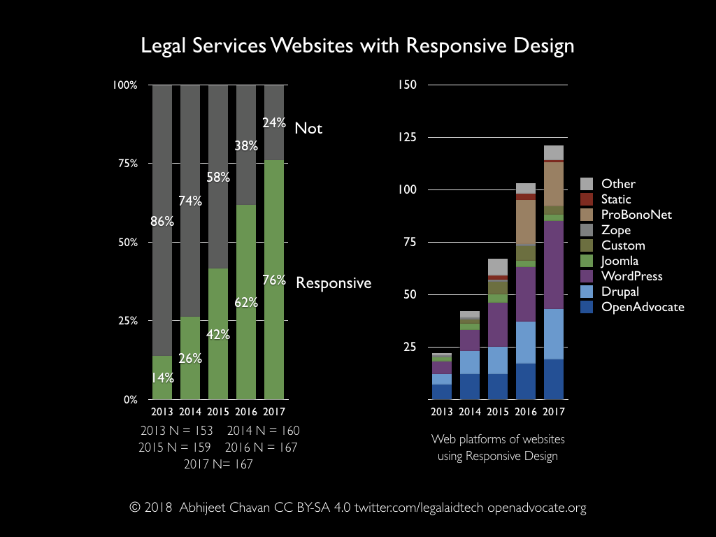 Legal services websites with responsive design