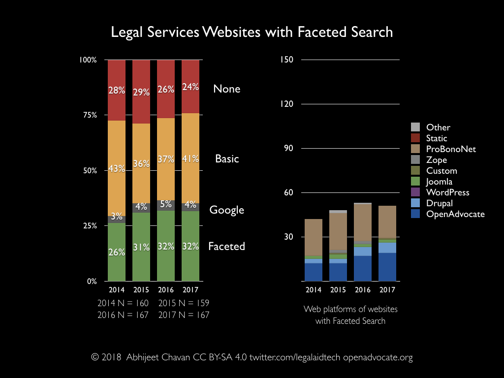 Legal services websites with faceted search