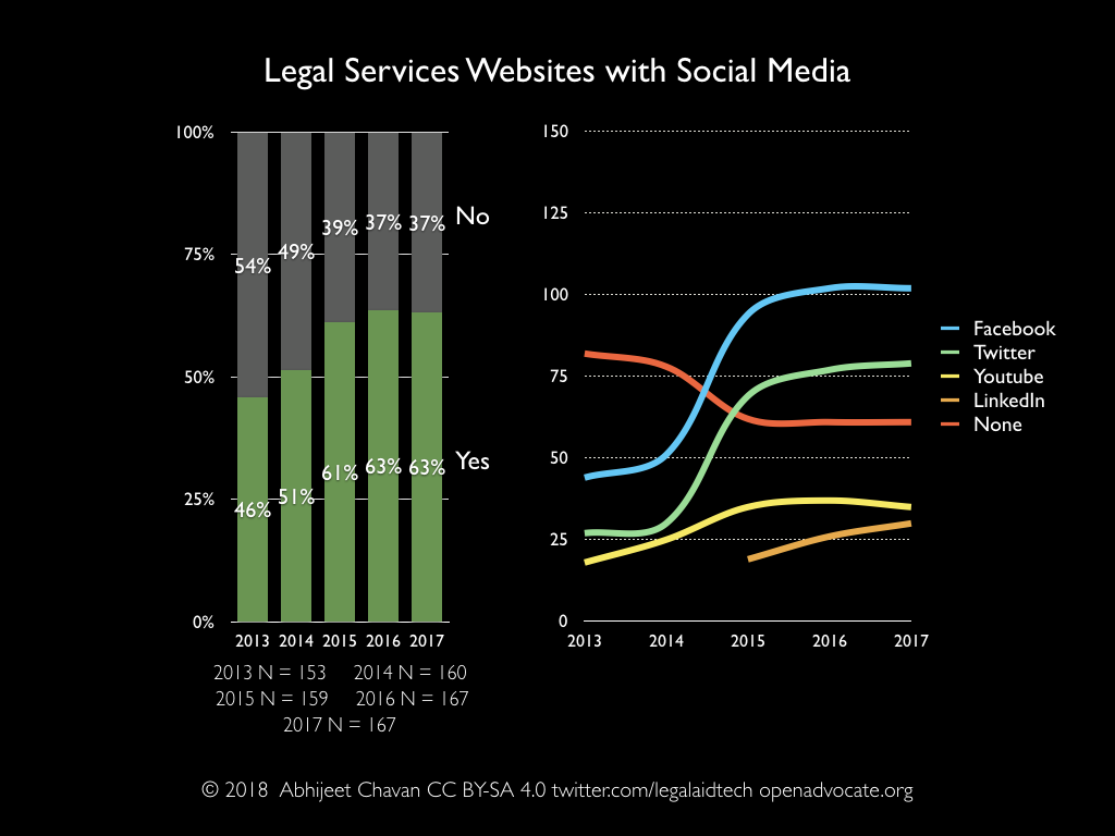 Legal services websites with social media