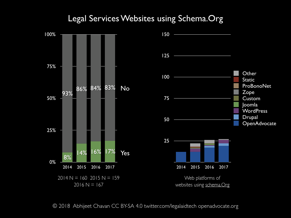 Legal services websites using Schema.org