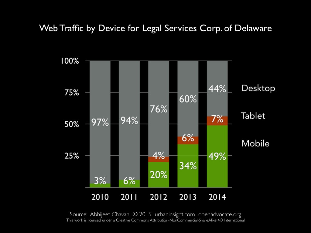 Slide 7: Bar chart showing growth of mobile and tablet traffic from 2010 to 2014 for LSCD.