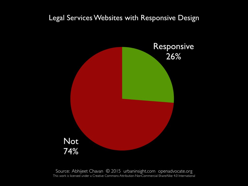 Slide 10: Pie chart showing percentage of legal services websites using responsive design.