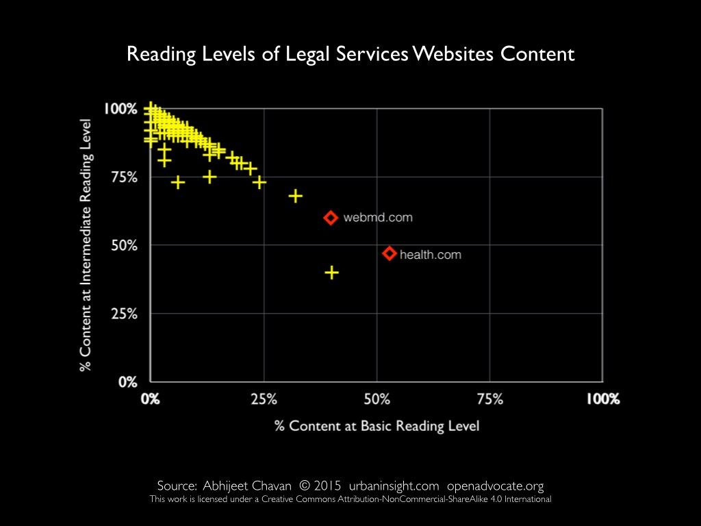 Slide 14: Scatter plot chart showing web content reading levels.