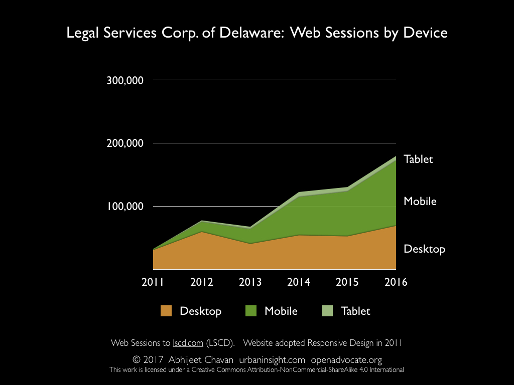 Legal Services Corp. of Delaware: Web Sessions by Device