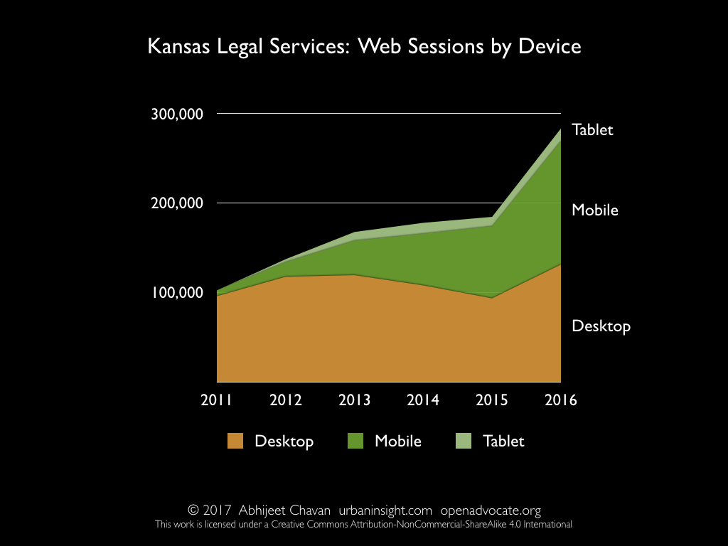 Kansas Legal Services: Web Sessions by Device