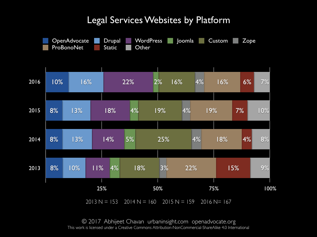 Legal Services Websites by Platform