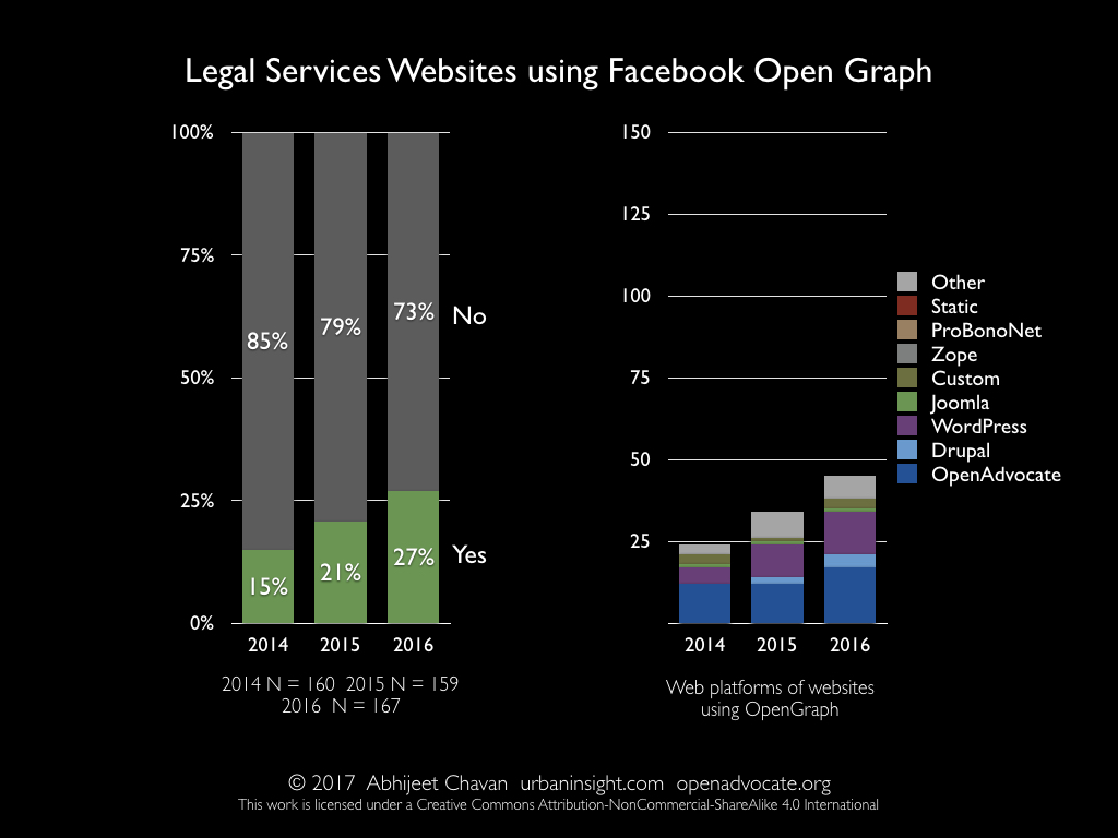 Legal Services Websites using Facebook Open Graph