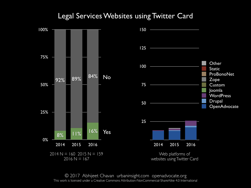 Legal Services Websites using Twitter Card
